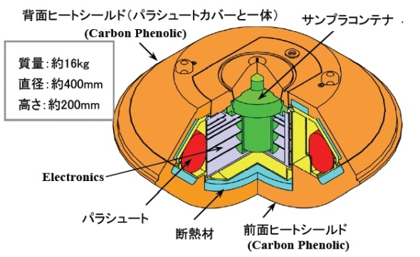 再突入カプセルの内部構造