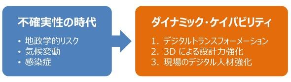 図1 明らかになった3D設計の実態