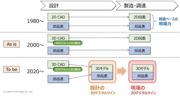 図3 「3Dデジタルツイン」という解決策