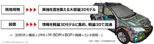 図4 3Dデジタルツインを整備することで、現地現物や図面文化の置き換えが可能に