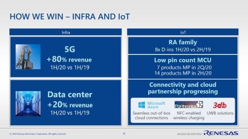 5Gとデータセンター関連の売上高は好調。Armマイコン「RAファミリ」もデザインインを拡大している