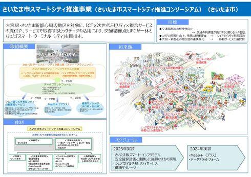 さいたま市スマートシティ推進事業のプロジェクト概要[クリックして拡大]出典:国土交通省