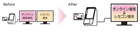 PHCとの連携でオンライン資格確認の端末と医事コンピュータの一体化が可能になる