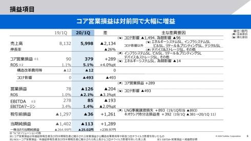 東芝の2020年度第1四半期業績の概要