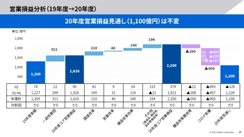 2020年度通期の営業損益分析