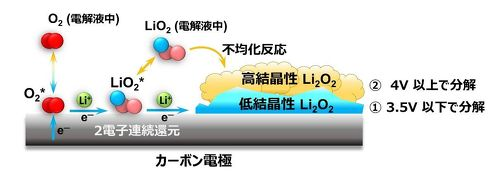 リチウム空気電池の放電過程のイメージ図[クリックして拡大]出典:NIMS