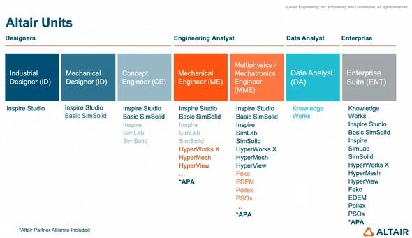 Altair Unitsは用途別に7種類が用意される ※出典:アルテアエンジニアリング