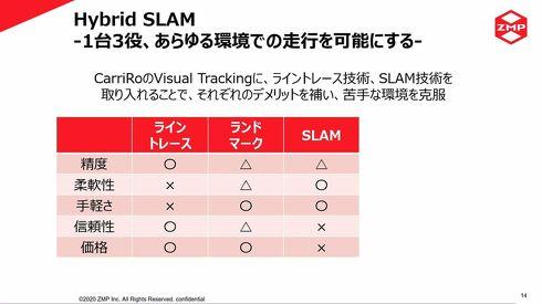 ライントレース、SLAM、ランドマークの3つの走行方式を組み合わせる[クリックして拡大]出典:ZMP