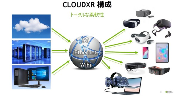 「CloudXR」の導入によって、RTX サーバーとクライアントデバイスはネットワークの種類に関係なく、高解像度高フレームレート低遅延のVR/AR環境を利用できるようになる