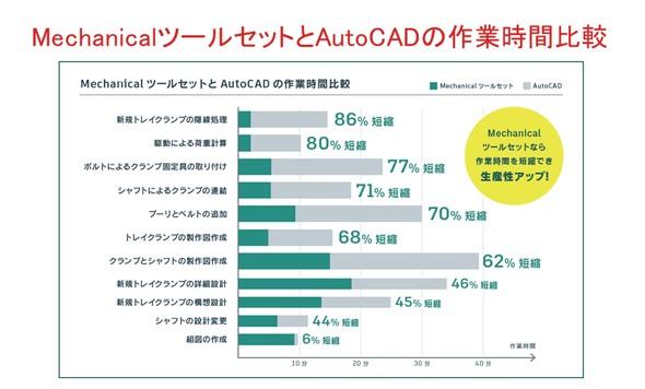 画像3 AutoCADと Mechanicalツールセットとの作業時間比較