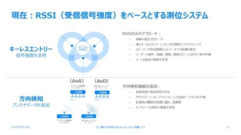 Bluetoothを用いたキーレスエントリー向け技術