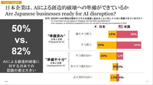 「AIによる創造的破壊への準備ができているか」への回答結果[クリックして拡大]出典:PwC Japan