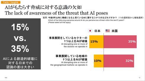 今後5年以内(2025年まで)にAIがもたらすであろう脅威のシナリオを尋ねた結果[クリックして拡大]出典:PwC Japan
