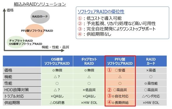 従来のRAIDとPFUの「ソフトウェアRAID」の比較