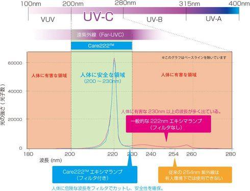 人体への安全性が確認されている波長域の紫外線を用いる[クリックして拡大]出典:ウシオ電機