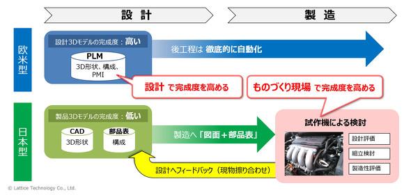 欧米/日本型の開発手法の違いは?