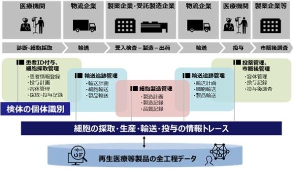 日立が構築した「再生医療等製品」の統合管理プラットフォームの概念図