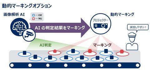 「動的マーキングオプション」の利用イメージ図[クリックして拡大]出典:NECソリューションイノベータ