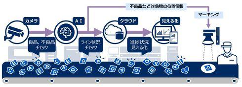 「NEC AI・画像活用見える化サービス/生産管理・検査支援」に「動的マーキングオプション」を組み合わせた際の利用イメージ図[クリックして拡大]出典:NECソリューションイノベータ