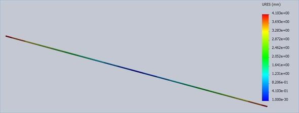 レールに温度荷重を設定した場合の変位量(梁(はり)要素)