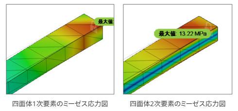 四面体1次要素と2次要素ミーゼス応力図の比較(固定部)