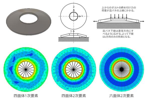 皿バネの応力解析と使用要素によるミーゼス応力図の違い