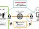 ブロックチェーンによるデータ通信のIoT機器認証基盤で有効性を確認