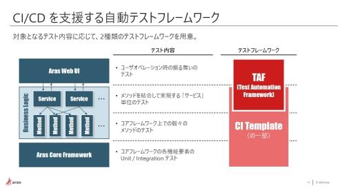 CI/CDを支援する自動テストフレームワーク