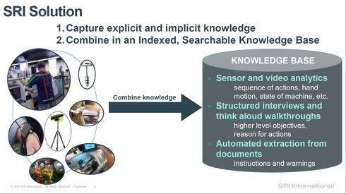 SRIインターナショナルは技術承継を目的とした新たなソリューションを開発した[クリックして拡大]出典:SRIインターナショナル