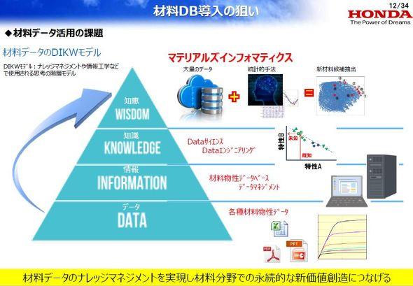 材料データベース導入の狙い