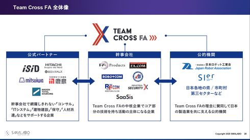 Team Cross FAの組織概略図[クリックして拡大]出典:Team Cross FA
