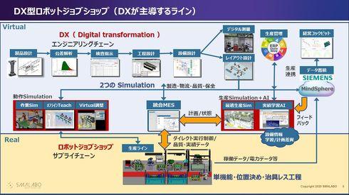 DX型ロボットジョブショップを通じて体験できるシミュレーション要素などをまとめた概要図[クリックして拡大]出典:Team Cross FA