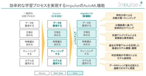 「Impulse 2.0」は「AutoML機能」の強化でAI分析の全フローを自動化した