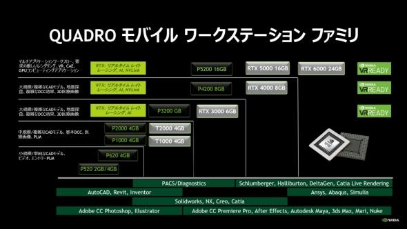 「Quadro」のモバイルワークステーション向け製品ラインアップ