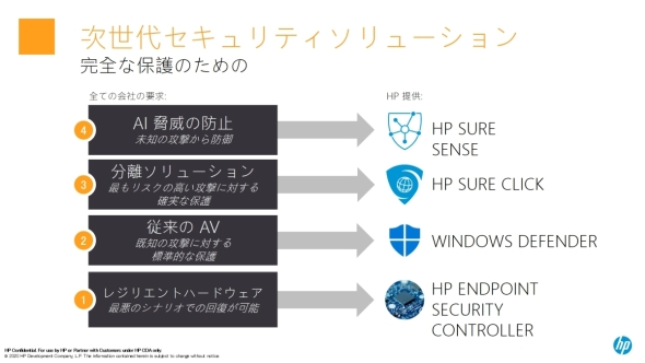 「HP ZBook Mobile Workstation」で利用可能なセキュリティソリューション