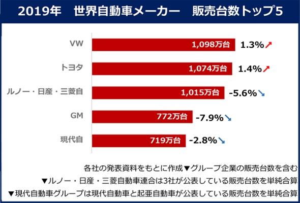 2019年世界自動車メーカー販売台数トップ5