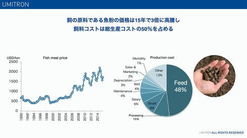 飼料代は水産養殖業者に大きな負担としてのしかかる[クリックして拡大]出典:ウミトロン