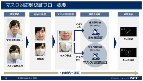 マスク対応顔認証のプロセス