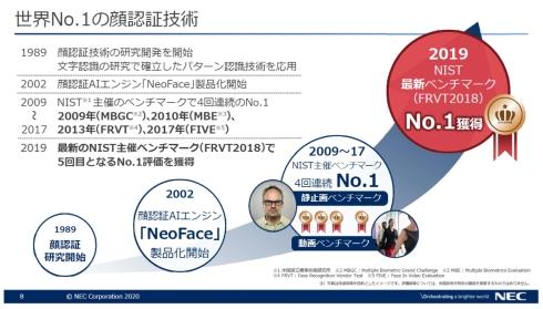 NECの顔認証技術はNISTの最新ベンチマーク「FRVT2018」でも1位となっている