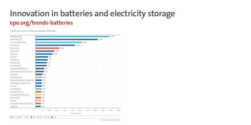 電池技術の特許出願数を企業別に並べたグラフ[クリックして拡大]出典:欧州特許庁