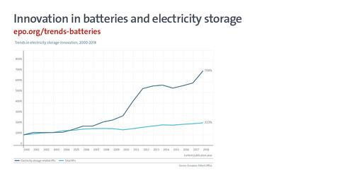 蓄電技術に関連したパテントファミリーの年次推移[クリックして拡大]出典:欧州特許庁