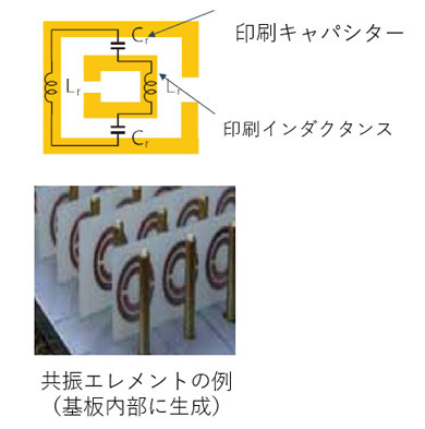 メタマテリアルへの応用例