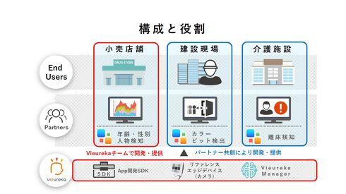 Vieurekaプラットフォームの構成(最下段)と活用用途[クリックして拡大]出典:パナソニック