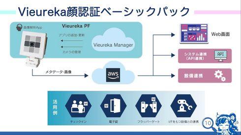Vieurekaプラットフォームを採用した「顔認証ベーシックパック」[クリックして拡大]出典:パナソニック