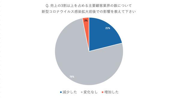 売り上げの3割以上を占める主要顧客業界の数について