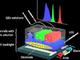 色鮮やかな発光を示す液体材料ベースのデバイスを開発