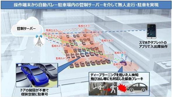 無人自動バレーパーキングシステムのイメージ