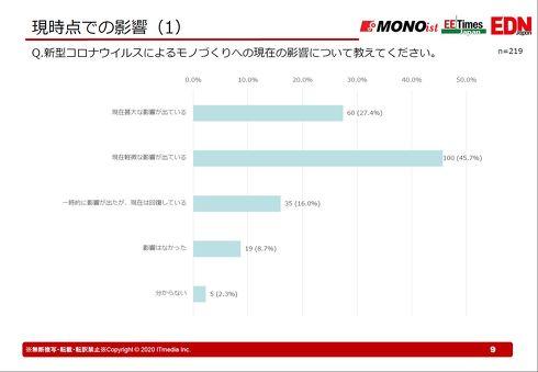 COVID-19によるモノづくりへの現在の影響[クリックして拡大]出典:MONOist、EE Times Japan、EDN Japan編集部