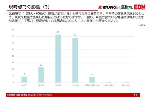 COVID-19による事業状況への影響度[クリックして拡大]出典:MONOist、EE Times Japan、EDN Japan編集部