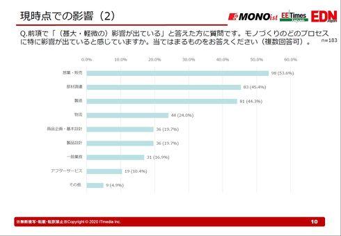 COVID-19による影響が出ているプロセス[クリックして拡大]出典:MONOist、EE Times Japan、EDN Japan編集部